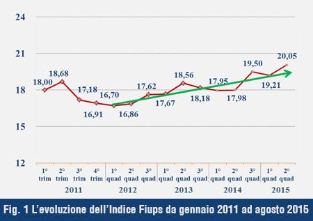 Sentiment Immobiliare e Fiups del II quadrimestre 2015: segnali positivi  per l'Italia anche grazie agli eventi internazionali (Expo, Giubileo)