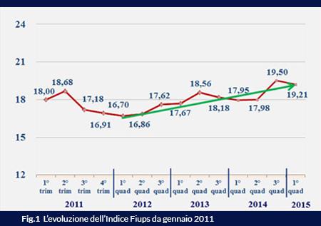 Sentiment Immobiliare e Fiups del I quadrimestre 2015:  segnali di stabilità e apprezzamento per le misure espansive della BCE